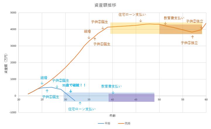 早婚VS晩婚 資産シミュレーション