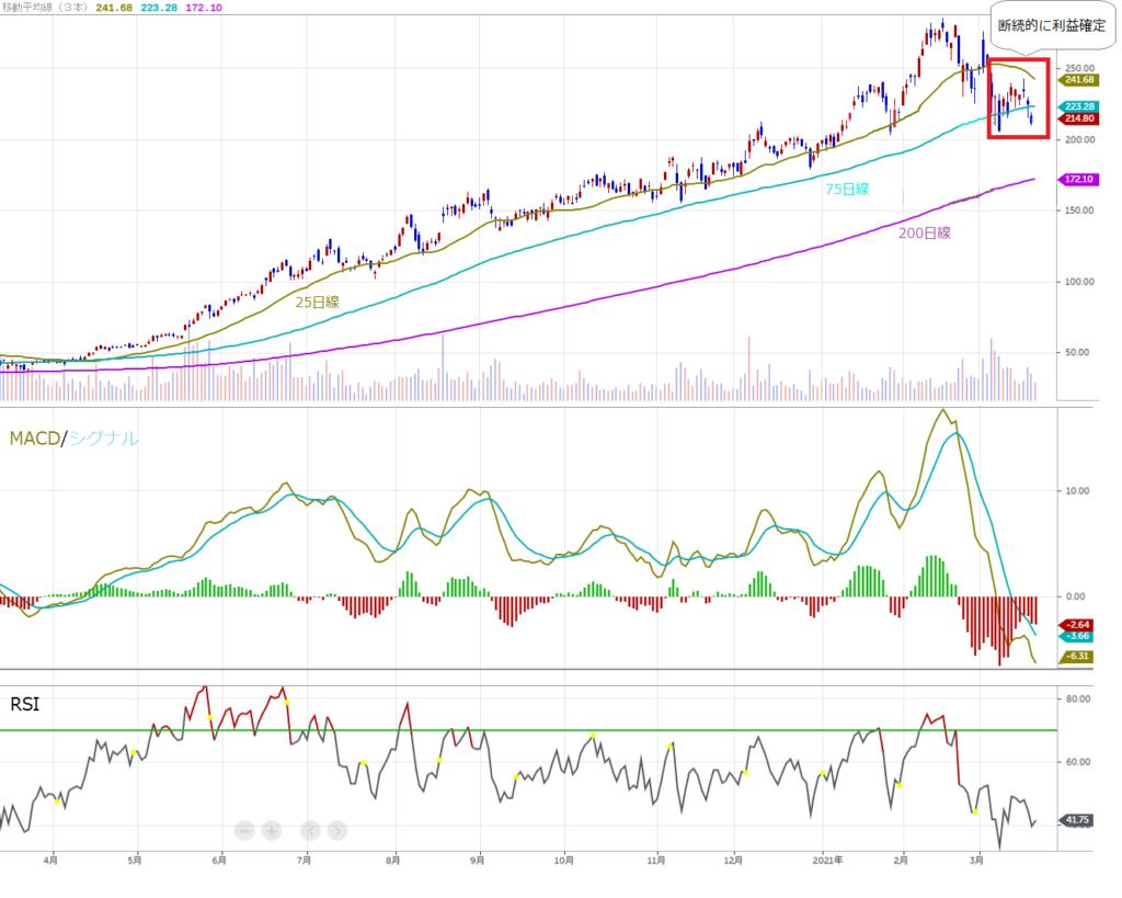 株価のチャート