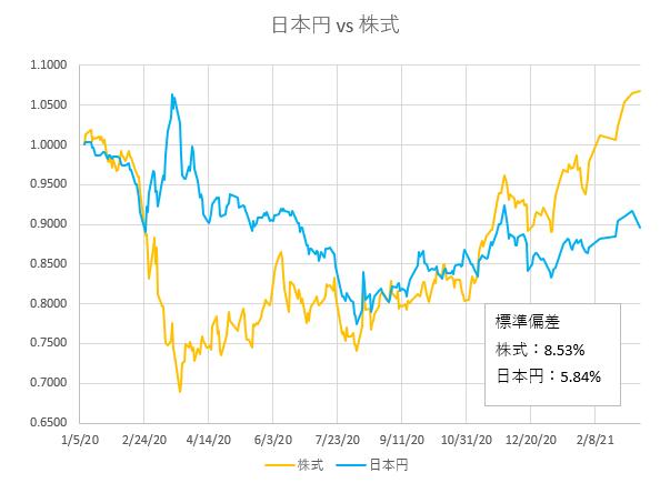 株価と日本円の価格推移