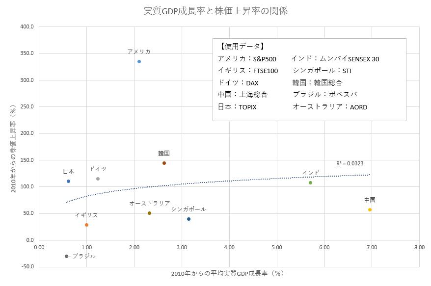 株価上昇率とGDP成長率の関係