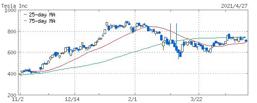 テスラ株のチャート
