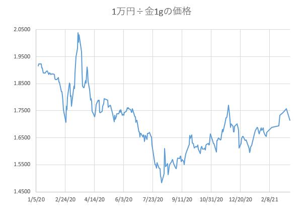 1万円÷金1gの価格の推移