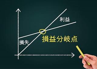 損益分岐点の図を描いた黒板