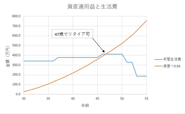 資産運用益と生活費の推移