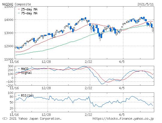 Nasdaqの株価のチャート