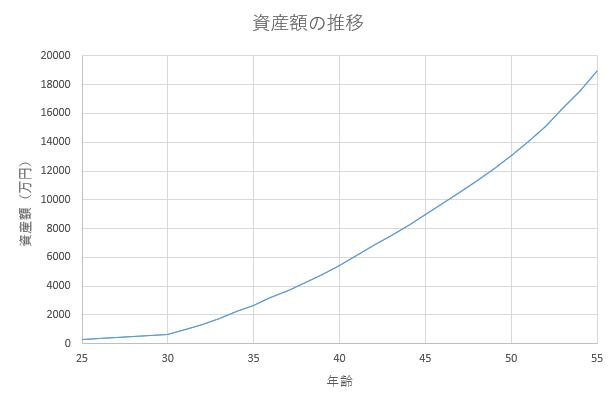 夫婦の資産額の推移